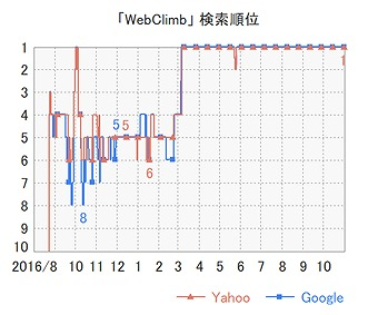 WebClimbのGRCレポート